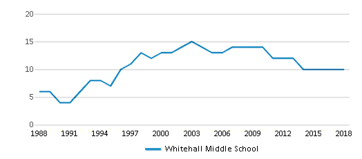 This chart display the total teachers of Whitehall Middle School by year, with the latest 2017-18 school year data.