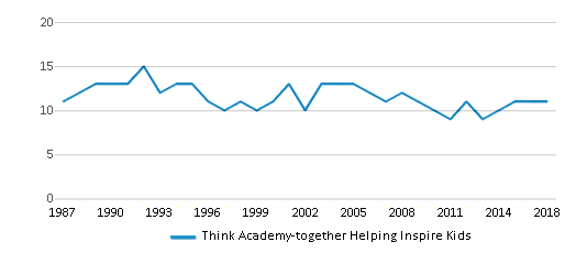 This chart display the total teachers of Think Academy-together Helping Inspire Kids by year, with the latest 2017-18 school year data.