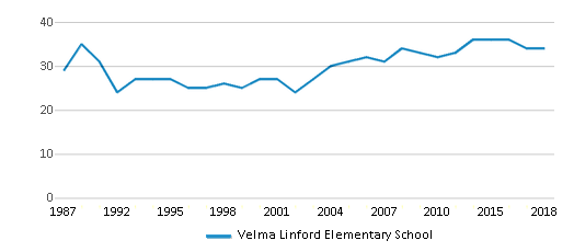 This chart display the total teachers of Velma Linford Elementary School by year, with the latest 2017-18 school year data.