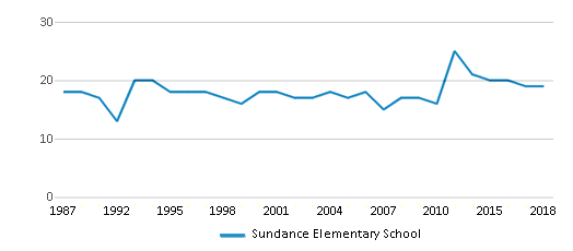 This chart display the total teachers of Sundance Elementary School by year, with the latest 2017-18 school year data.