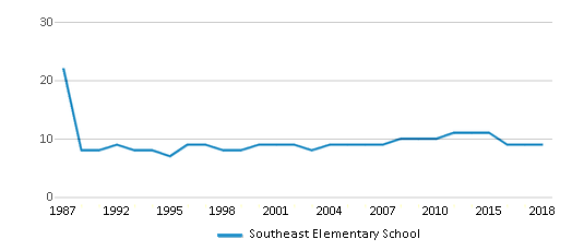 This chart display the total teachers of Southeast Elementary School by year, with the latest 2017-18 school year data.