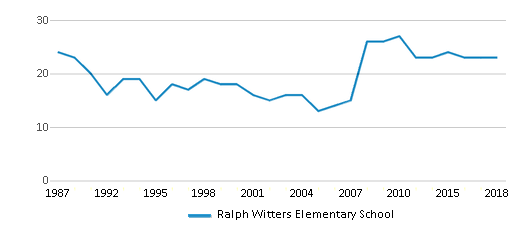 This chart display the total teachers of Ralph Witters Elementary School by year, with the latest 2017-18 school year data.