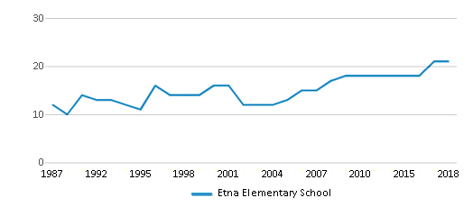 This chart display the total teachers of Etna Elementary School by year, with the latest 2017-18 school year data.