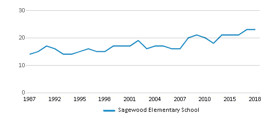 This chart display the total teachers of Sagewood Elementary School by year, with the latest 2017-18 school year data.