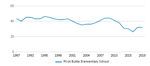 This chart display the total teachers of Pilot Butte Elementary School by year, with the latest 2017-18 school year data.