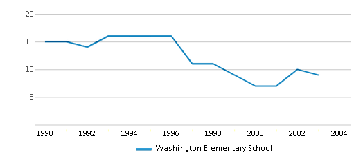 This chart display the total teachers of Washington Elementary School by year, with the latest 2002-03 school year data.