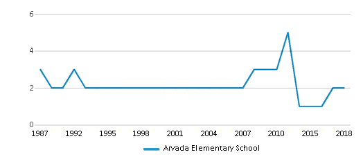 This chart display the total teachers of Arvada Elementary School by year, with the latest 2017-18 school year data.