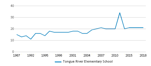 This chart display the total teachers of Tongue River Elementary School by year, with the latest 2017-18 school year data.