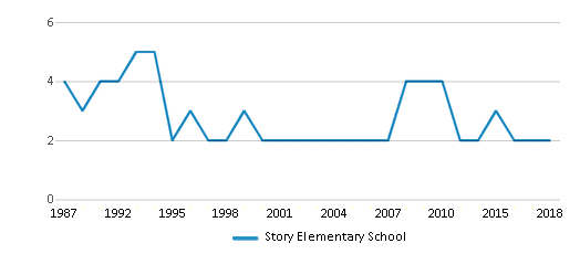 This chart display the total teachers of Story Elementary School by year, with the latest 2017-18 school year data.