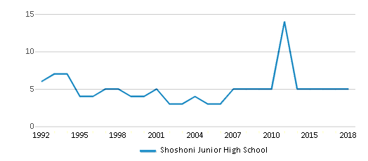 This chart display the total teachers of Shoshoni Junior High School by year, with the latest 2017-18 school year data.