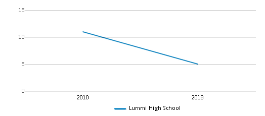 This chart display the total teachers of Lummi High School by year, with the latest 2012-13 school year data.