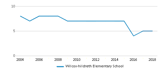 This chart display the total teachers of Wilcox-hildreth Elementary School by year, with the latest 2017-18 school year data.