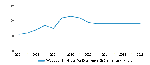 This chart display the total teachers of Woodson Institute For Excellence Ch Elementary School by year, with the latest 2017-18 school year data.