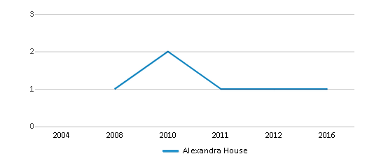 This chart display the total teachers of Alexandra House by year, with the latest 2015-16 school year data.