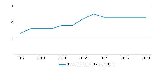 This chart display the total teachers of Ark Community Charter School by year, with the latest 2017-18 school year data.