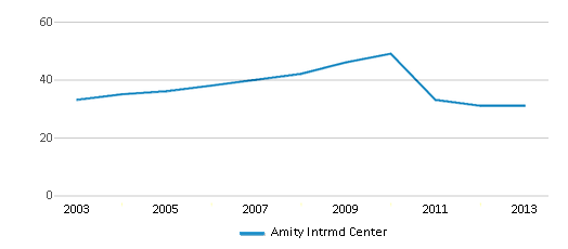 This chart display the total teachers of Amity Intrmd Center by year, with the latest 2012-13 school year data.