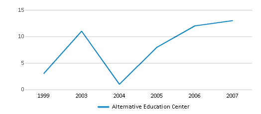 This chart display the total teachers of Alternative Education Center by year, with the latest 2006-07 school year data.