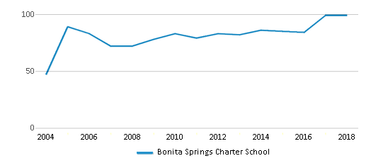 This chart display the total teachers of Bonita Springs Charter School by year, with the latest 2017-18 school year data.