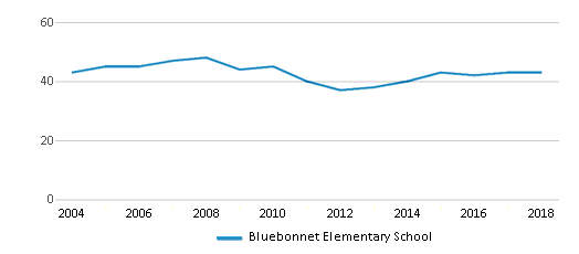 This chart display the total teachers of Bluebonnet Elementary School by year, with the latest 2017-18 school year data.