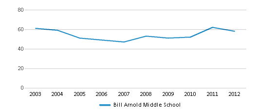 This chart display the total teachers of Bill Arnold Middle School by year, with the latest 2011-12 school year data.