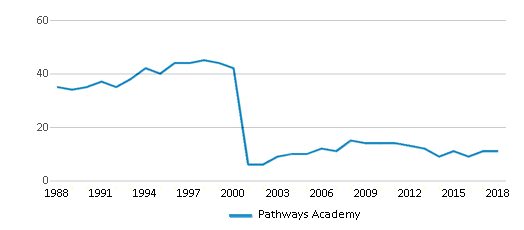 This chart display the total teachers of Pathways Academy by year, with the latest 2017-18 school year data.