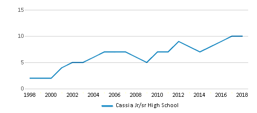 This chart display the total teachers of Cassia Jr/sr High School by year, with the latest 2017-18 school year data.