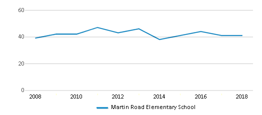 This chart display the total teachers of Martin Road Elementary School by year, with the latest 2017-18 school year data.