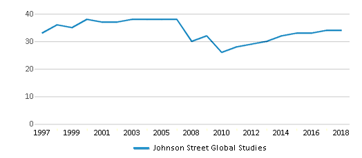 This chart display the total teachers of Johnson Street Global Studies by year, with the latest 2017-18 school year data.