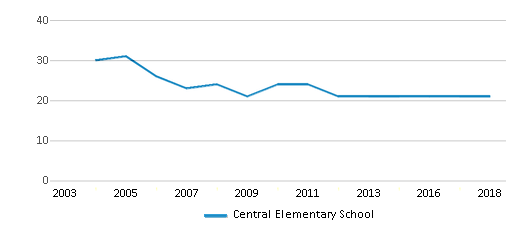 This chart display the total teachers of Central Elementary School by year, with the latest 2017-18 school year data.