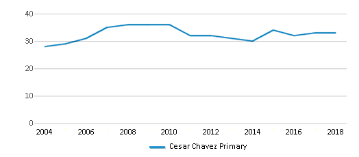This chart display the total teachers of Cesar Chavez Primary by year, with the latest 2017-18 school year data.