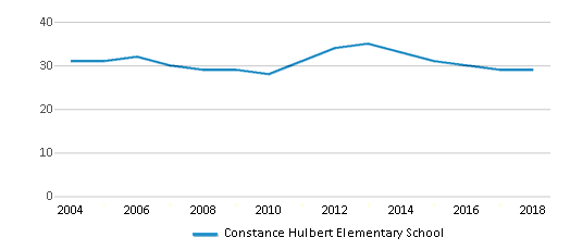 This chart display the total teachers of Constance Hulbert Elementary School by year, with the latest 2017-18 school year data.