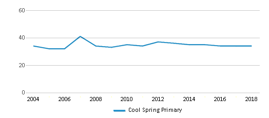 This chart display the total teachers of Cool Spring Primary by year, with the latest 2017-18 school year data.