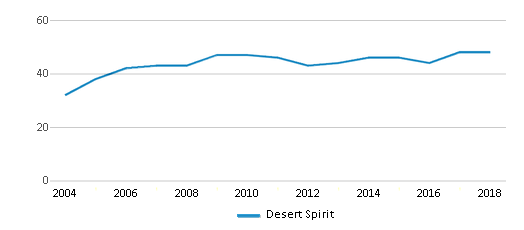 This chart display the total teachers of Desert Spirit by year, with the latest 2017-18 school year data.