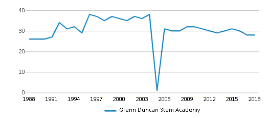This chart display the total teachers of Glenn Duncan Stem Academy by year, with the latest 2017-18 school year data.