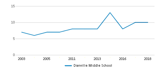 This chart display the total teachers of Danville Middle School by year, with the latest 2017-18 school year data.