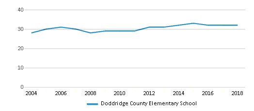 This chart display the total teachers of Doddridge County Elementary School by year, with the latest 2017-18 school year data.
