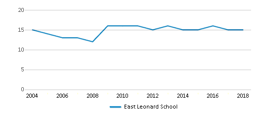This chart display the total teachers of East Leonard School by year, with the latest 2017-18 school year data.