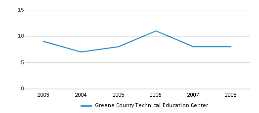 This chart display the total teachers of Greene County Technical Education Center by year, with the latest 2007-08 school year data.