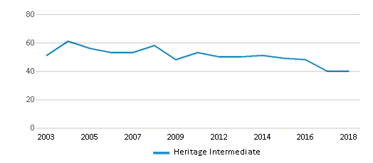 This chart display the total teachers of Heritage Intermediate by year, with the latest 2017-18 school year data.