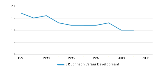 This chart display the total teachers of J B Johnson Career Development by year, with the latest 2003-04 school year data.