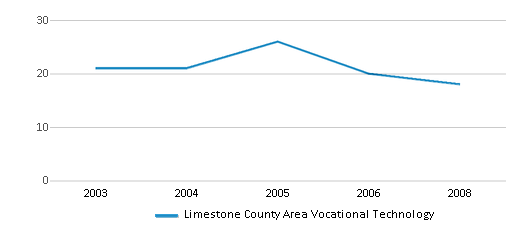 This chart display the total teachers of Limestone County Area Vocational Technology by year, with the latest 2007-08 school year data.