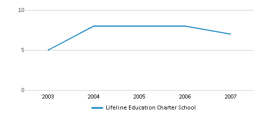This chart display the total teachers of Lifeline Education Charter School by year, with the latest 2006-07 school year data.
