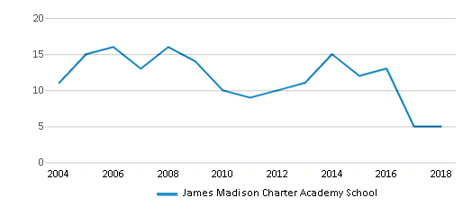 This chart display the total teachers of James Madison Charter Academy School by year, with the latest 2017-18 school year data.