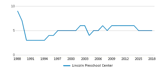 This chart display the total teachers of Lincoln Preschool Center by year, with the latest 2017-18 school year data.