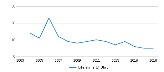 This chart display the total teachers of Life Skills Of Ohio by year, with the latest 2017-18 school year data.