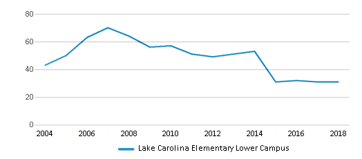 This chart display the total teachers of Lake Carolina Elementary Lower Campus by year, with the latest 2017-18 school year data.