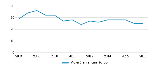 This chart display the total teachers of Moya Elementary School by year, with the latest 2017-18 school year data.