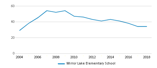 This chart display the total teachers of Mirror Lake Elementary School by year, with the latest 2017-18 school year data.