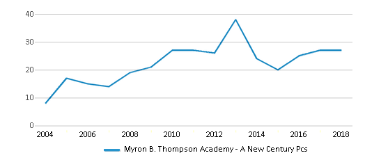This chart display the total teachers of Myron B. Thompson Academy - A New Century Pcs by year, with the latest 2017-18 school year data.