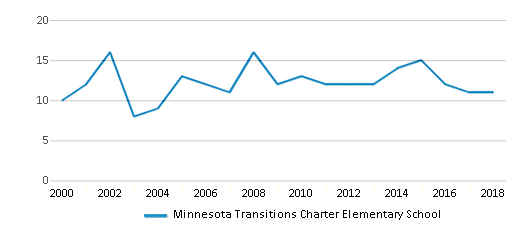 This chart display the total teachers of Minnesota Transitions Charter Elementary School by year, with the latest 2017-18 school year data.